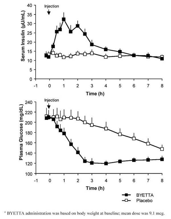 Plasma Glucose Concentrations Following a One-Time Injection of Byetta