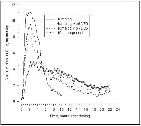 Insulin Activity After Injection of Humalog
