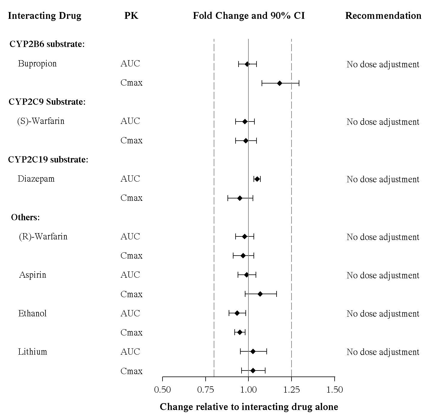 Impact of Vortioxetine on PK of Other Drugs