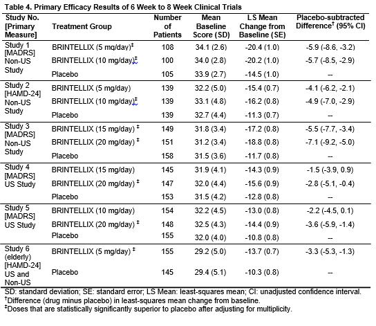 Primary Efficacy Results of 6 Week to 8 Week Clinical Trials