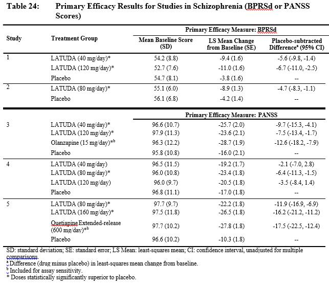 Primary Efficacy Results for Studies in Schizophrenia