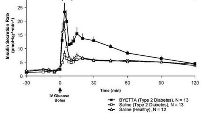 Byetta Diabetes Type 2 Treatment Byetta Patient Information